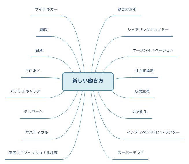 新しい働き方のテーママップ
