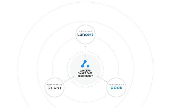 ランサーズのオープン・タレント・プラットフォーム構想