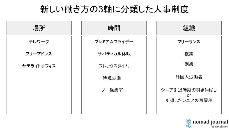 新しい働き方の3軸で分類した人事制度