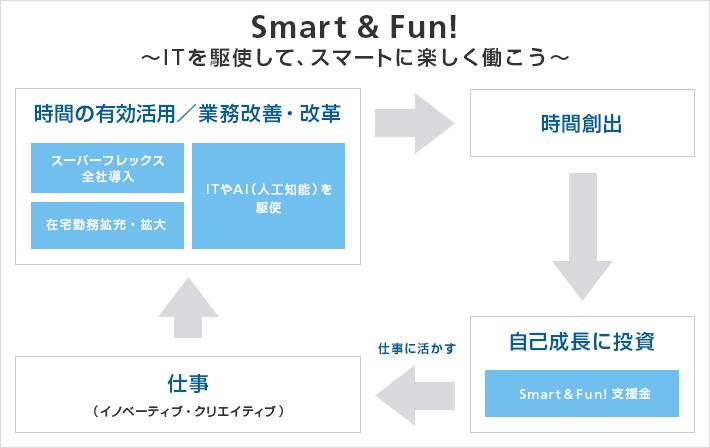 ソフトバンクの「Smart&Fun!」の仕組み