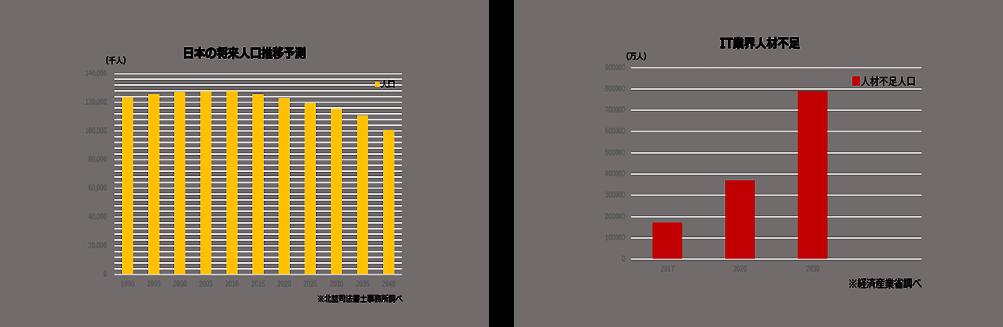 日本の将来人口予測とIT業界人材不足