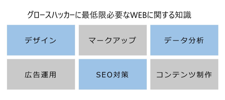 グロースハッカーに最低限必要なWEBに関する知識