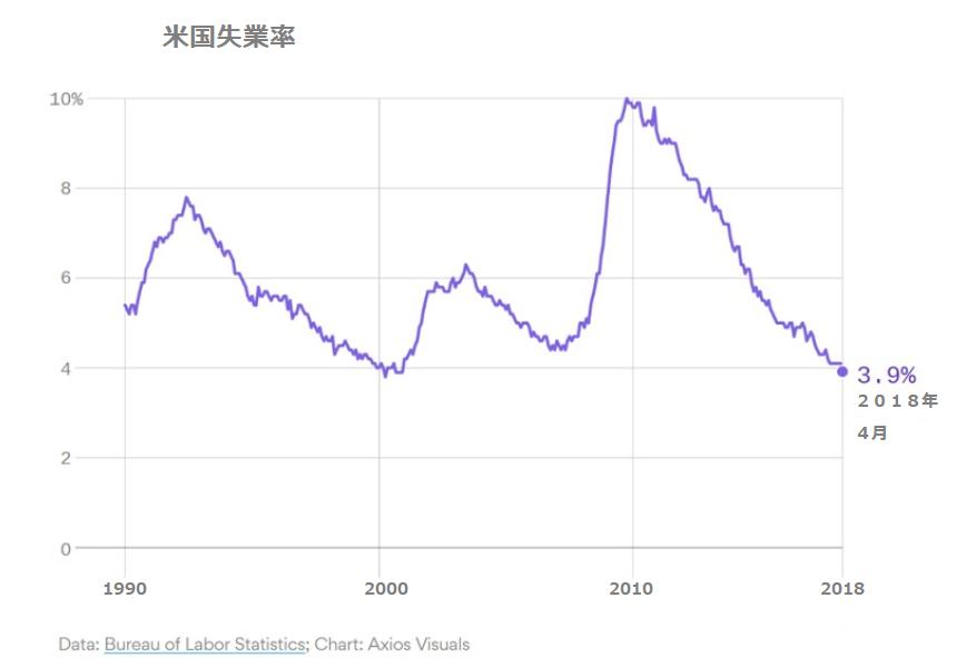 アメリカの失業率