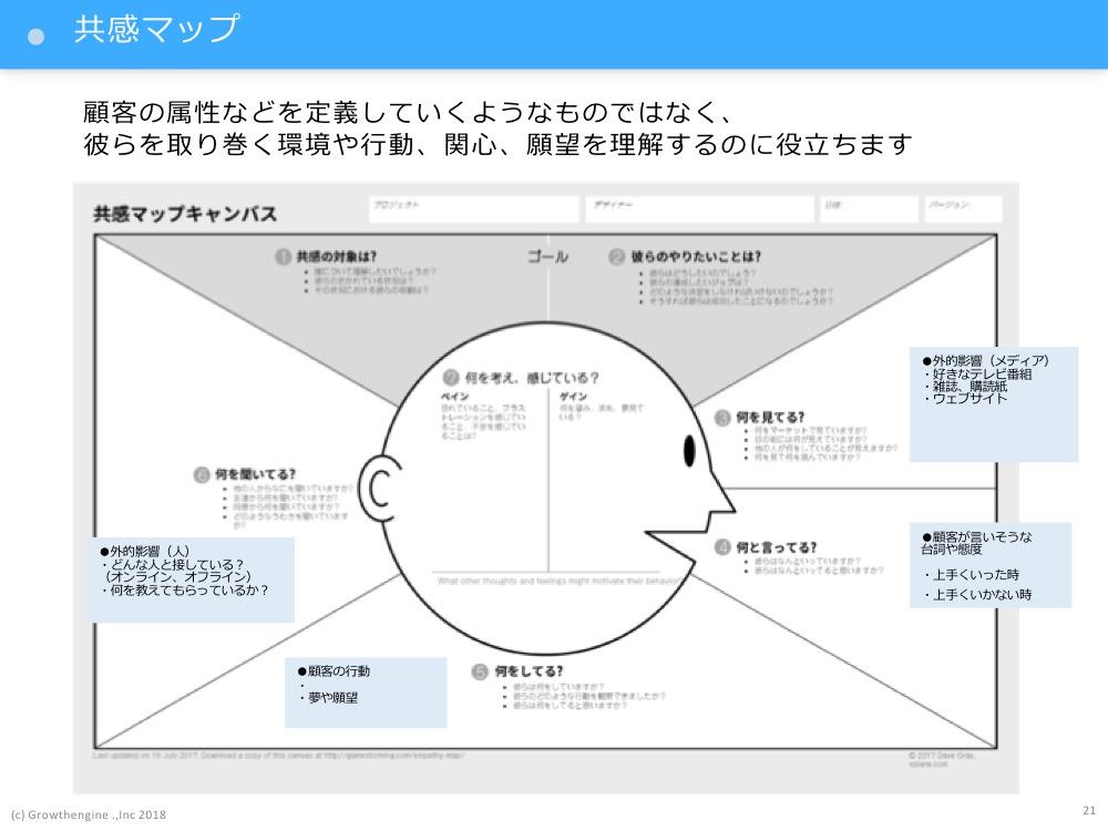 顧客インサイトを理解するための共感マップの使い方