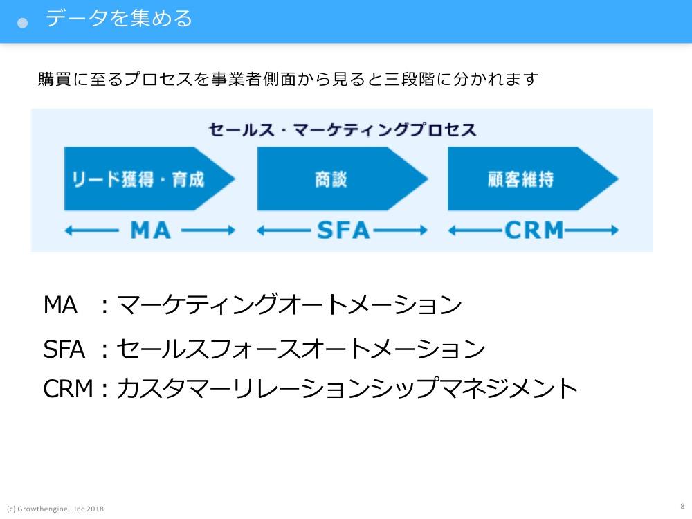顧客インサイトを理解するための顧客管理ポイント2〜データを集める〜