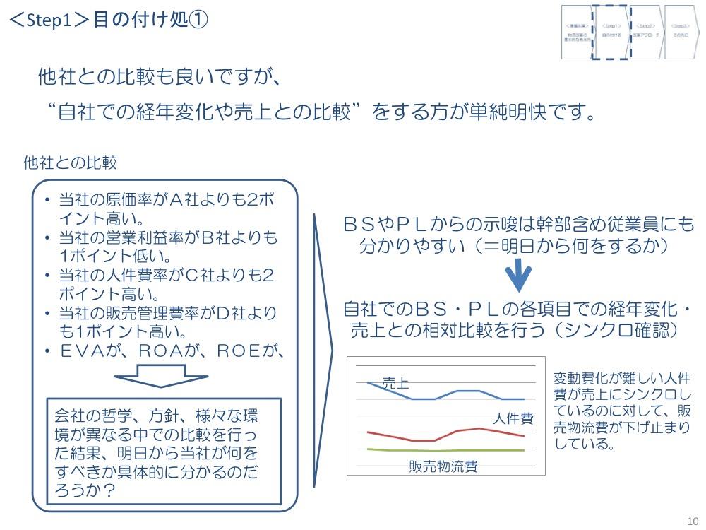 自社の経年変化や売り上げに着目する手法〜BS・PLに注目〜