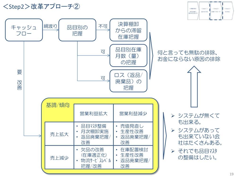 物流改革のプロセス