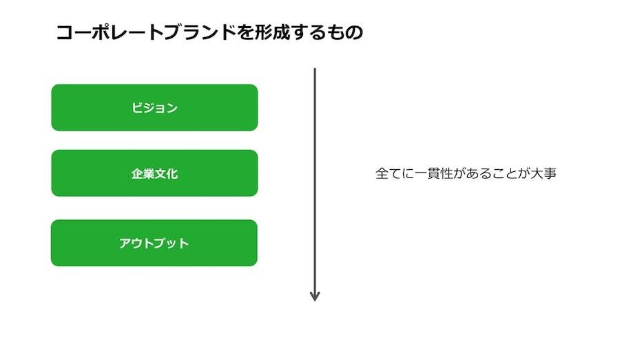 上村氏が考える「コーポレートブランドを形成するもの