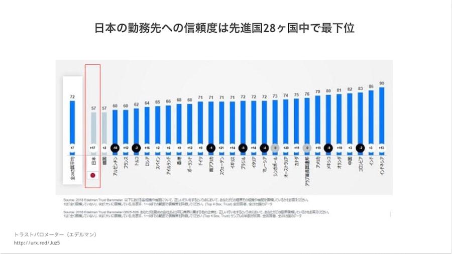 日本の勤務先への信頼度は先進国28カ国中で最下位