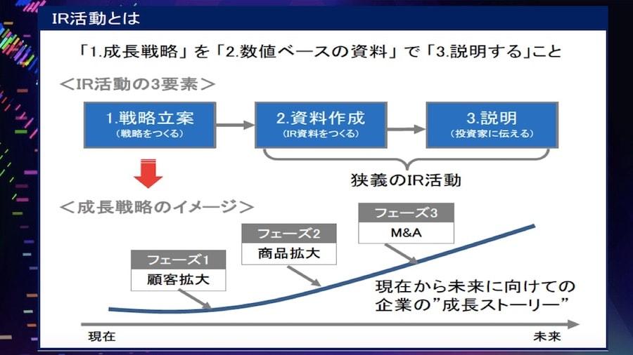 IR活動とは、「成長戦略」を「数値ベースの資料」で「説明する」こと