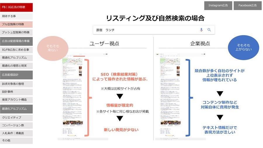 リスティング広告及び自然検索の特徴