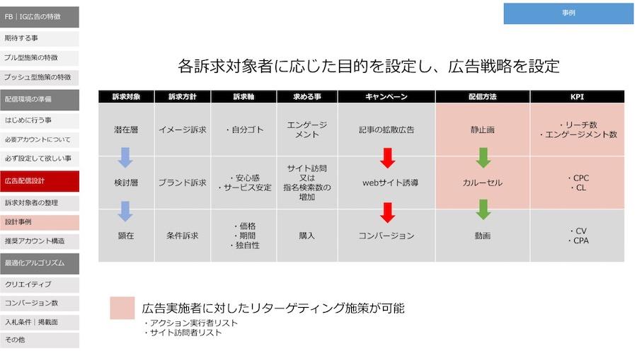 ユーザーの消費者行動フェーズに応じた目的を設定しfacebook広告戦略を設定する