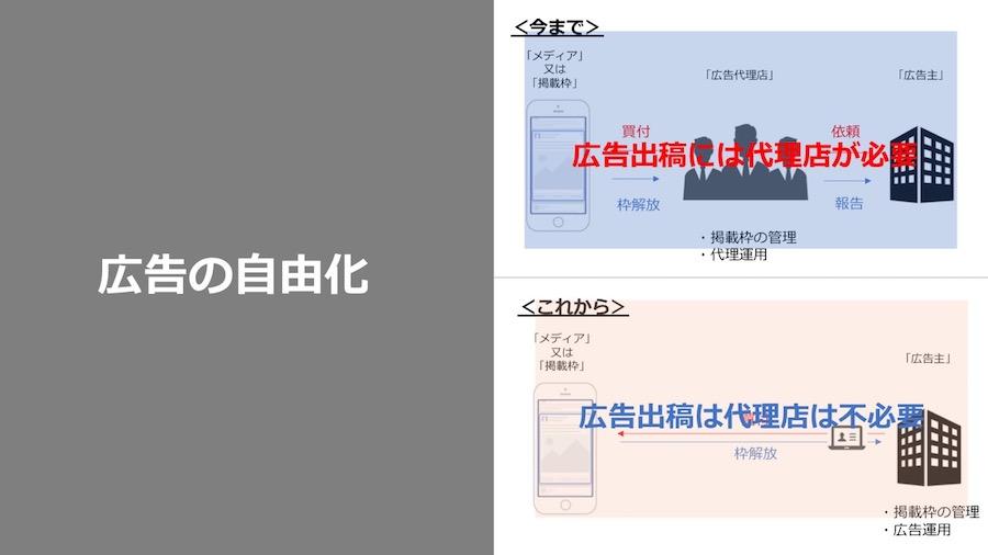 SNS運用型広告を取り巻く環境変化〜広告の自由化〜