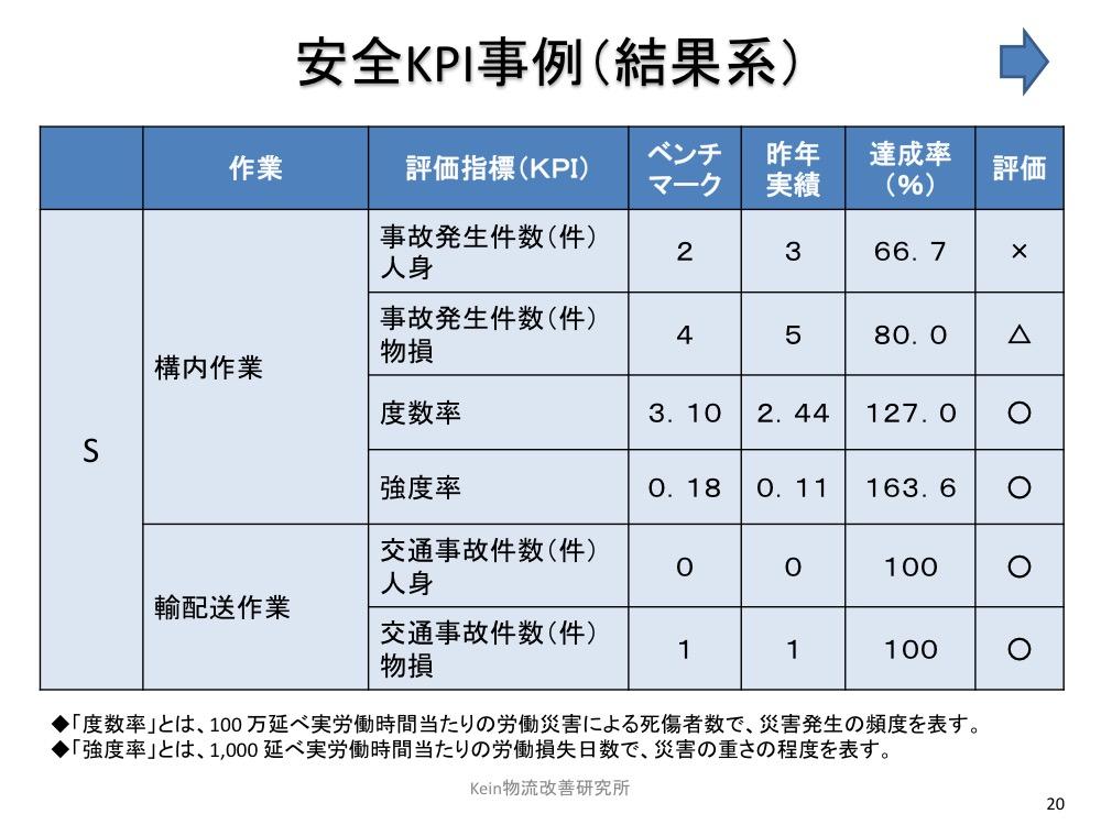 安全KPI事例(結果系)