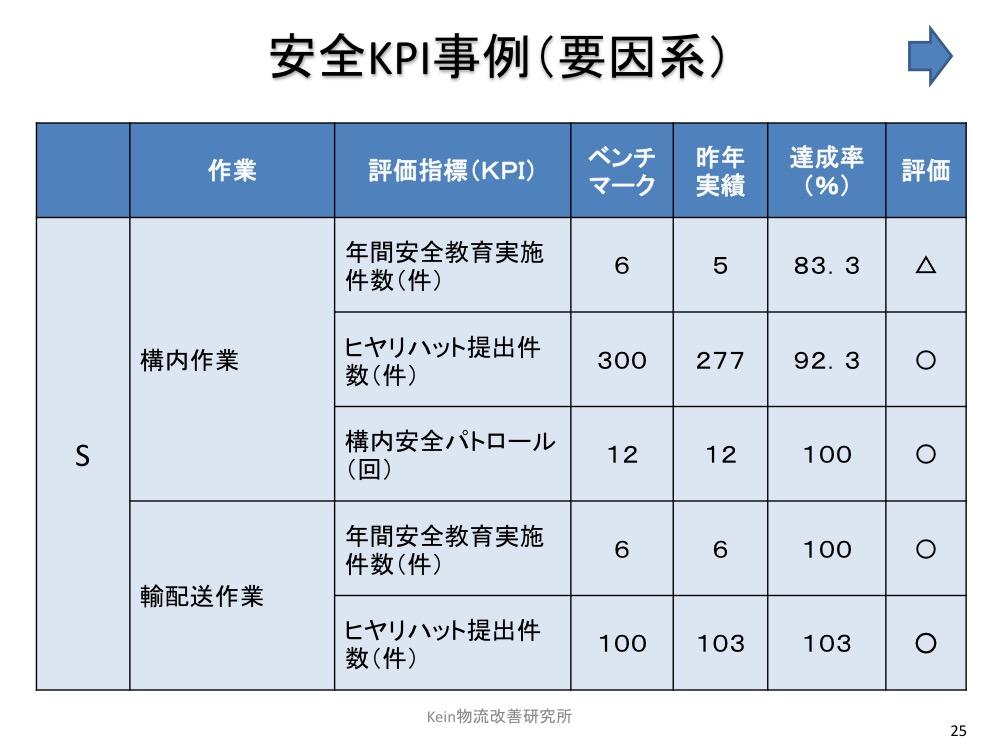 安全KPI事例(要因系)