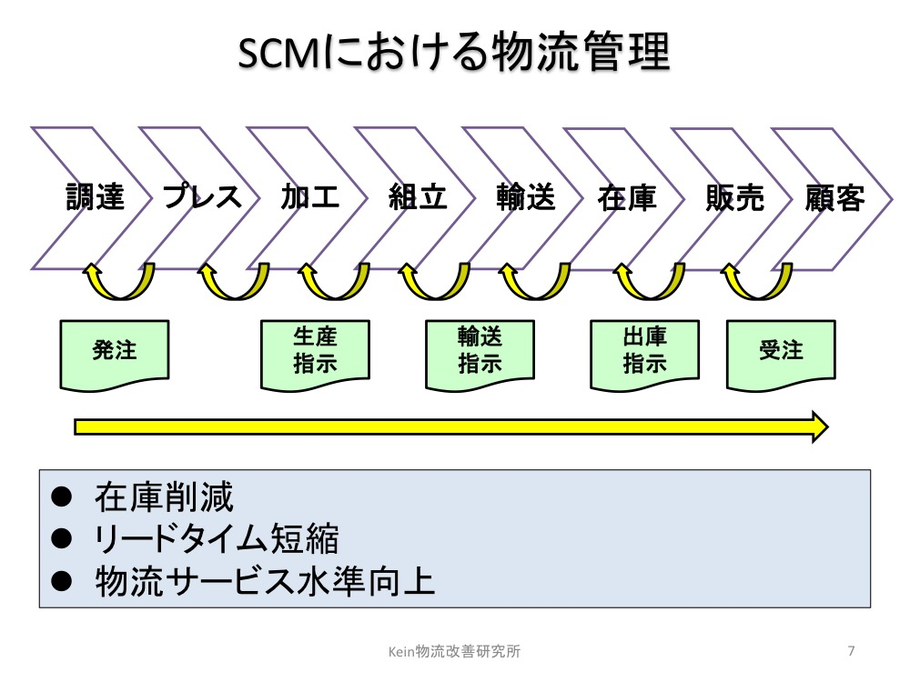 SCMにおける物流管理
