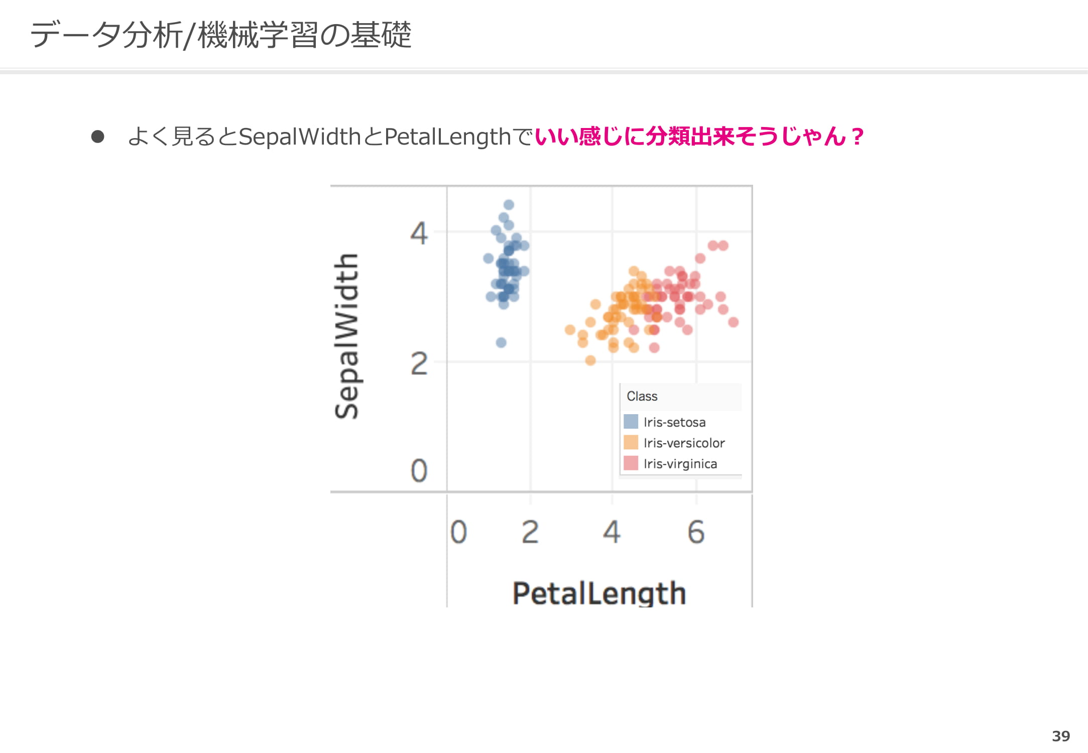 SepalWidthとPetalLengthで分析1