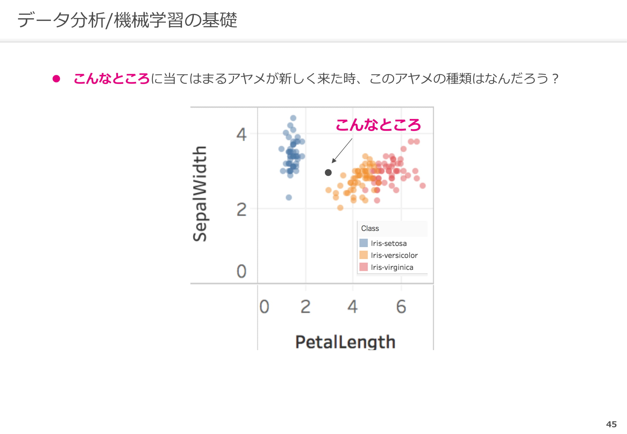 SepalWidthとPetalLengthで分析2