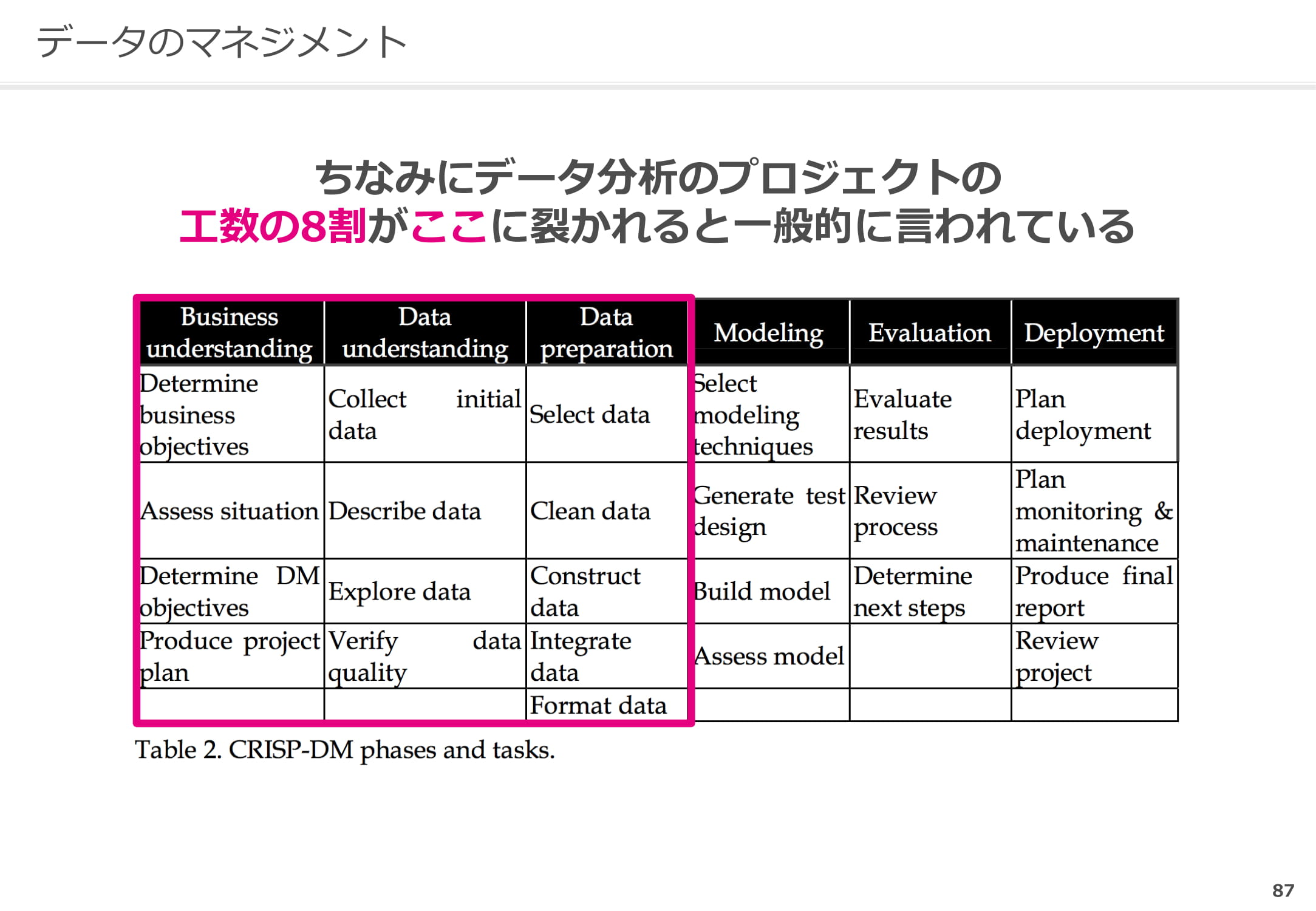 Business understandingsからData preparationが工数の8割