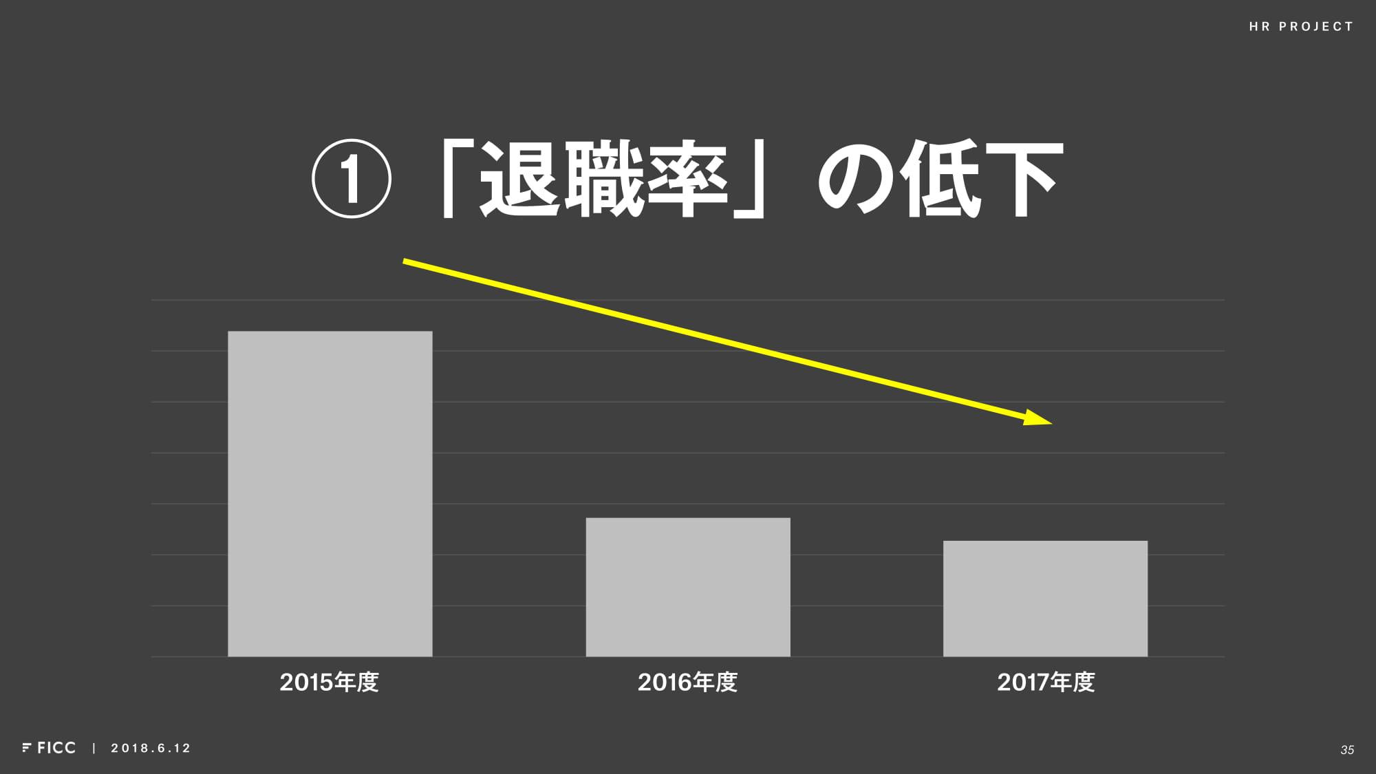 プロジェクトの結果-退職率の低下