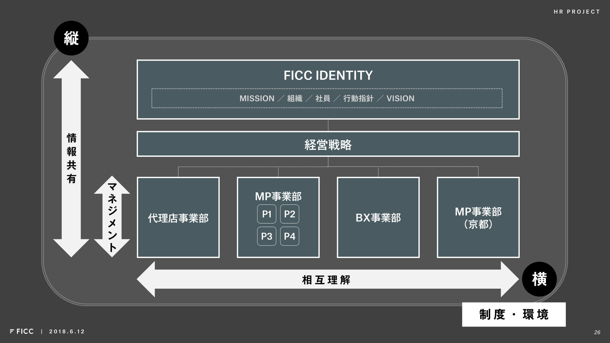 プロジェクトの方向性-FICC IDENTITY