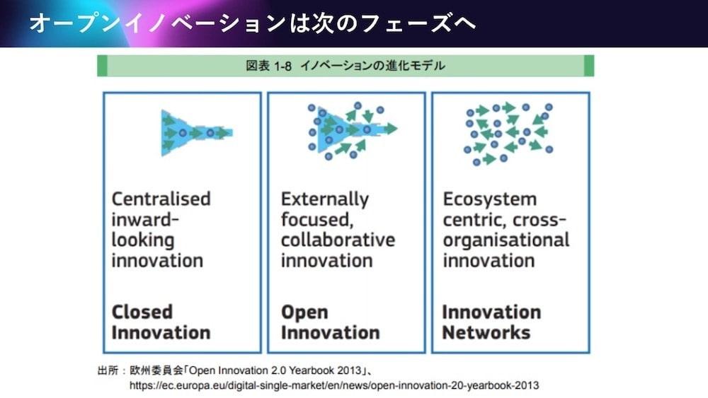 オープンイノベーションは次のフェーズへ