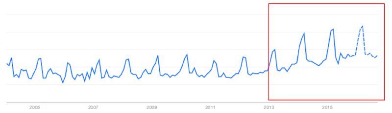 「個人事業主」の人気度の動向
